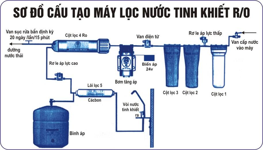 qua-trinh-loc-nuoc-may-loc-nuoc-ro