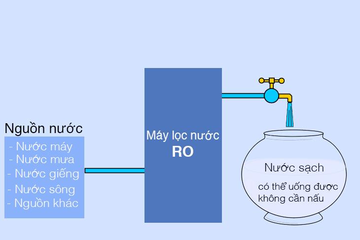 Cơ chế hoạt động của máy lọc nước tinh khiết RO.