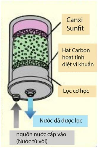 Lõi lọc nước bằng than hoạt tính bên trong máy lọc nước điện giải ion kiềm