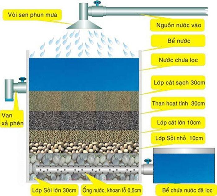 Bể lọc nước giếng khoan, lọc nước sinh hoạt bằng than hoạt tính