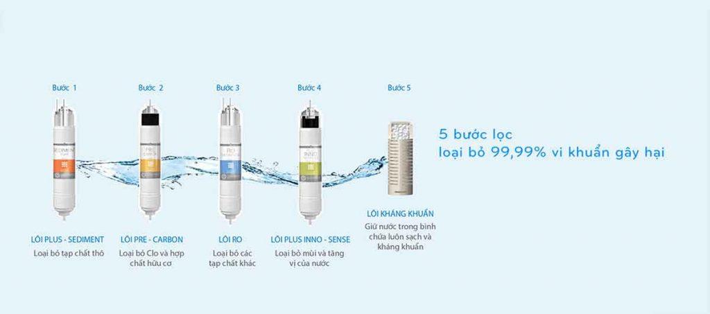 Công nghệ 5 lõi lọc của máy lọc nước Coway